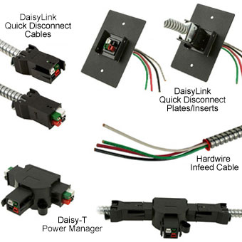 Overview of DaisyLink connectors and components.