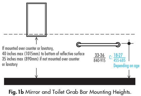 Mirrors not located over lavatories or countertops