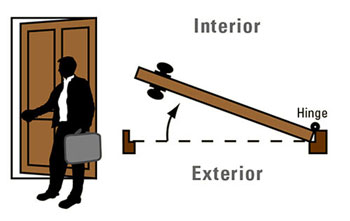 Beau Diagram Of An Industry Standard Right Hand In Door.